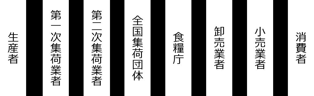 図:米穀に対するこれまでの背景