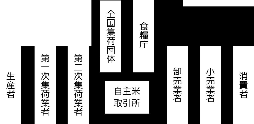図:食管法の規定する米流通経路