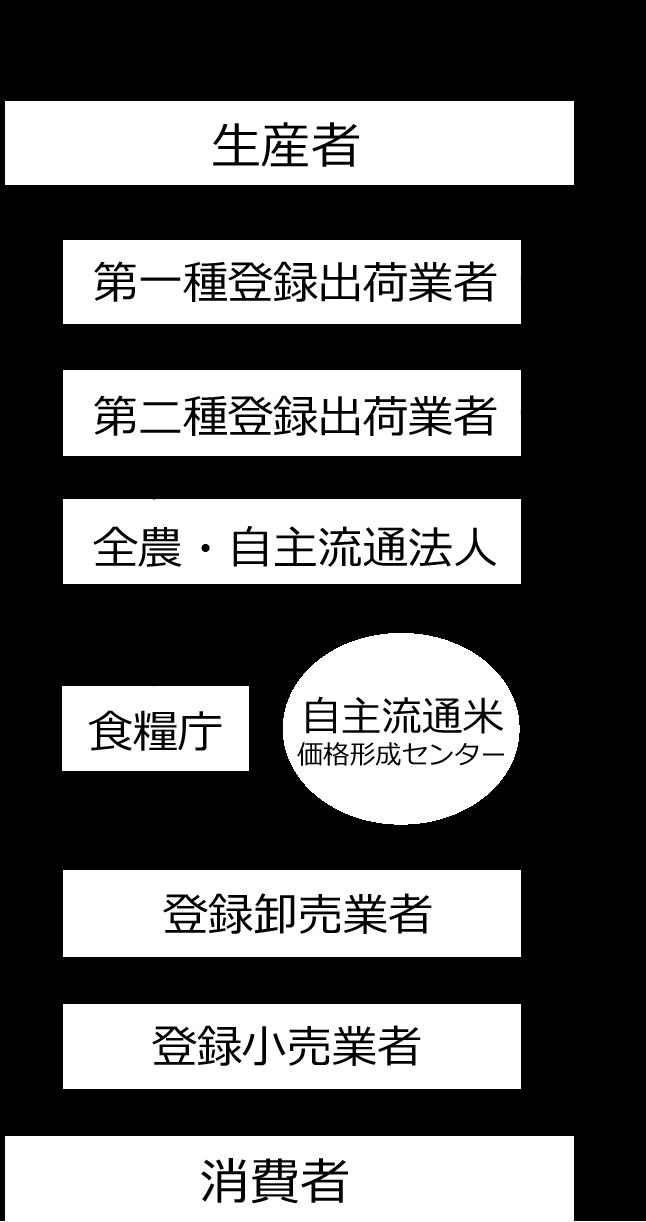 図:食糧法の規定する米流通経路