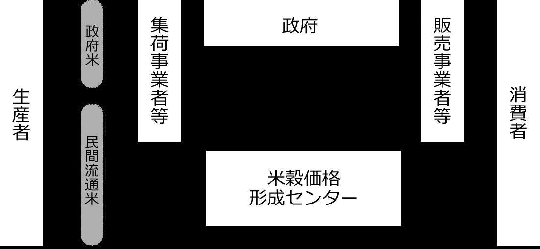 図:食管法規定する米流通経路